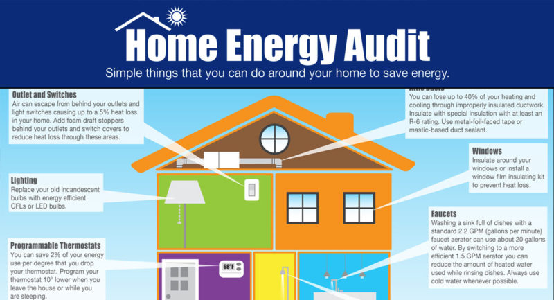 Home Energy Audit Assessment