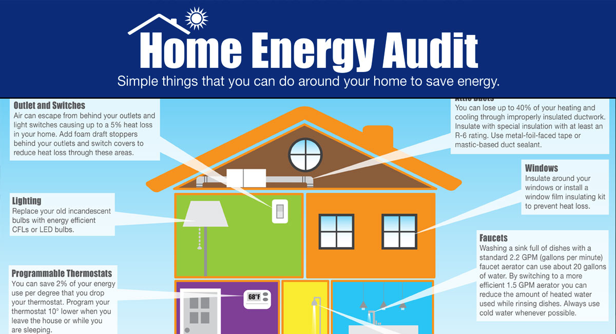 Home Energy Audit And Assessments Carroll Construction